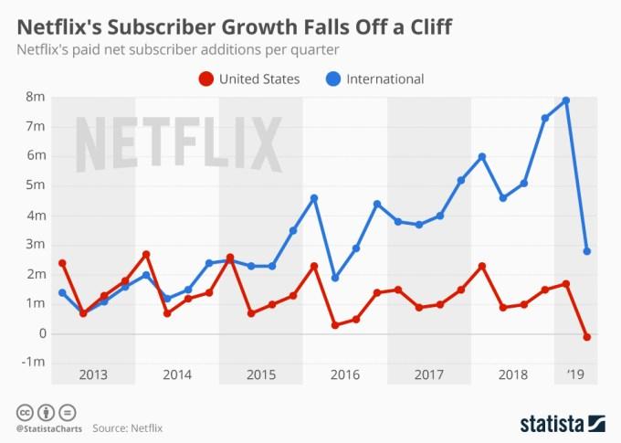 Wzrost liczby subskrybentów serwisu Netflix (2Q 2019)
