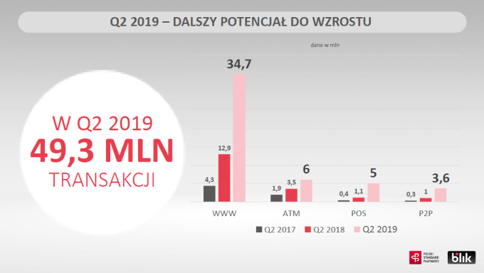 Wyniki BLIKA za 2Q 2019 (Transakcje)