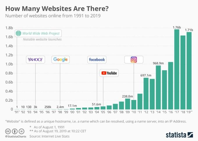 Ile jest stron internetowych na świecie? (1991-2019)