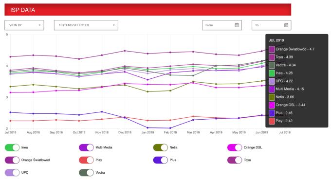 Indeks prędkości dostawców internetowych w Polsce (2018-2019)