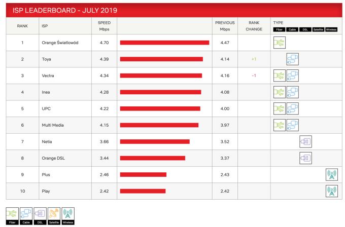 Indeks prędkości dostawców internetowych w Polsce (lipiec 2019)
