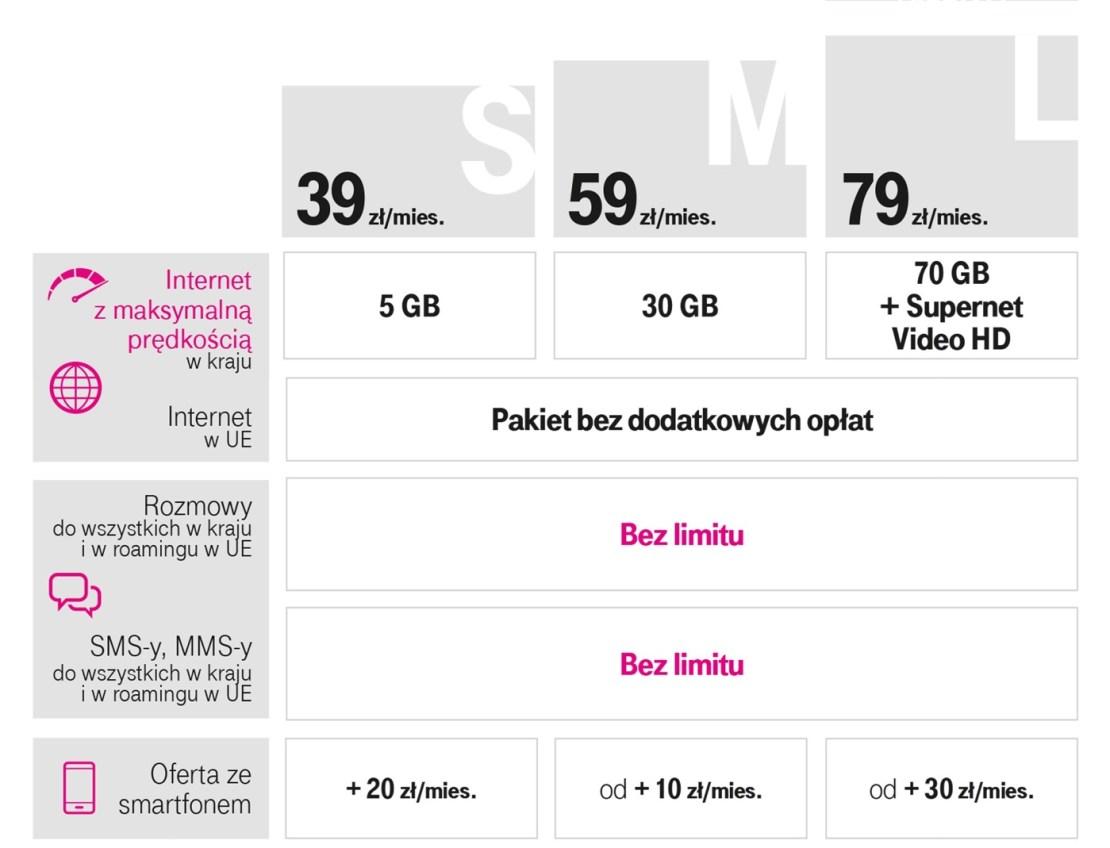 Giga Taryfy w T-Mobile (oferta z września 2019 r.)