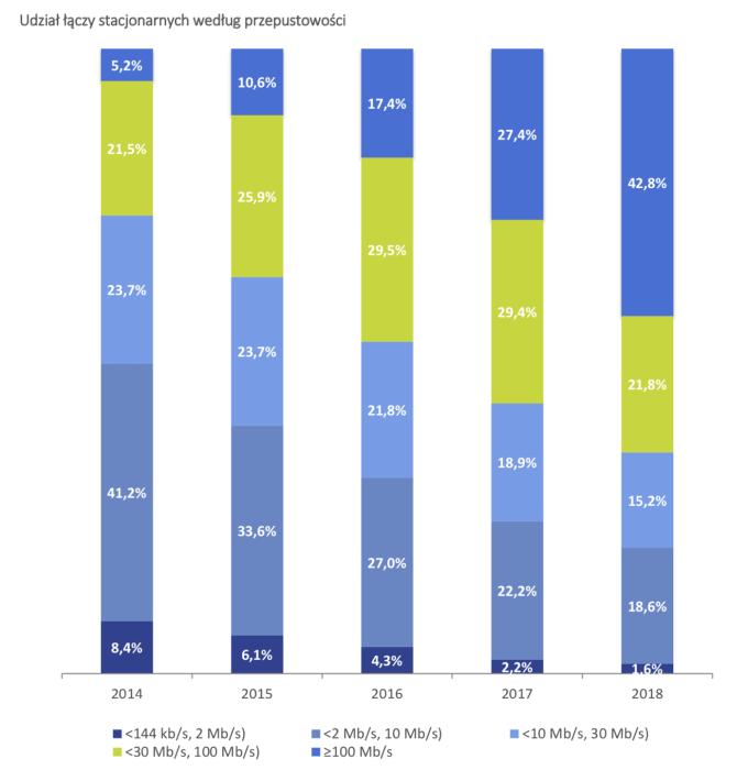 Udział łączy stacjonarnych według przepustowości (Polska, sierpień 2019 r., wykres: UKE)