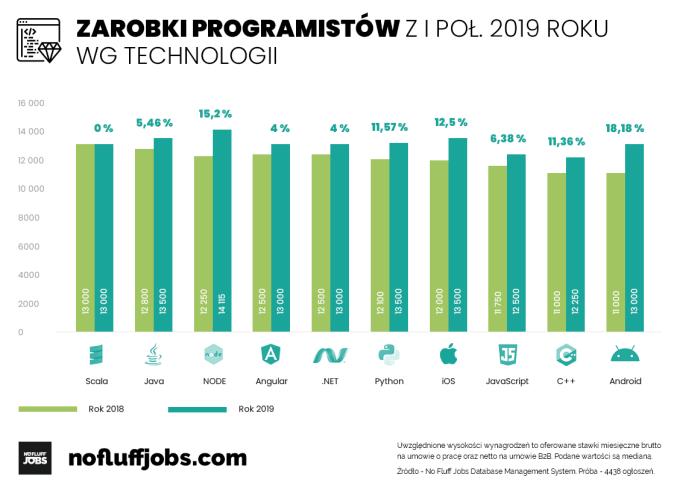 Zarobki w IT według technologii (1H 2019)