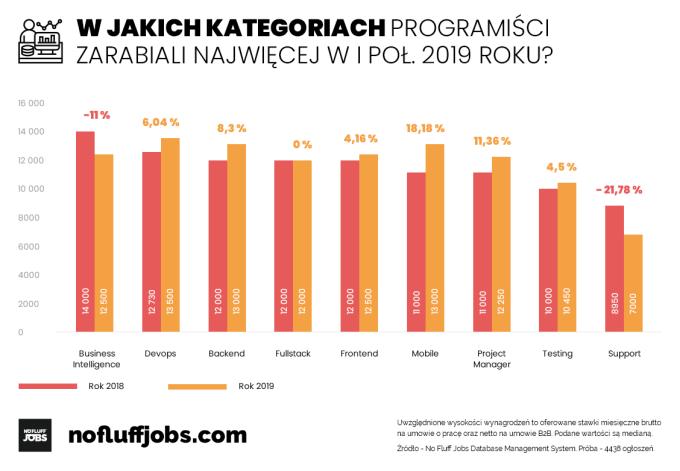 Zarobki w IT według specjalizacji (1H 2019)