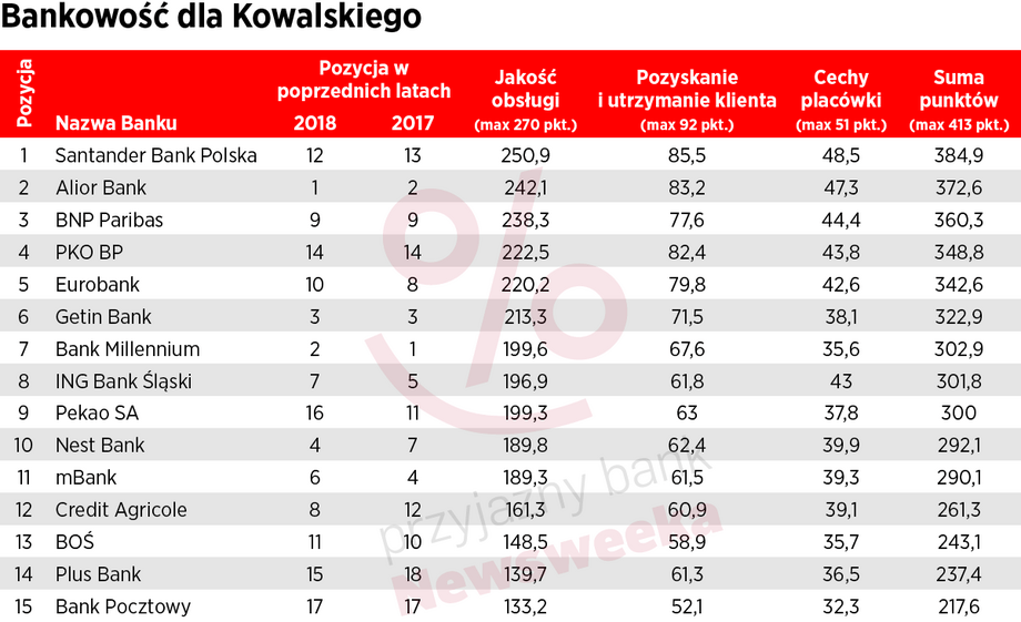 Banki dla Kowalskiego - Ranking Newsweeka 2019