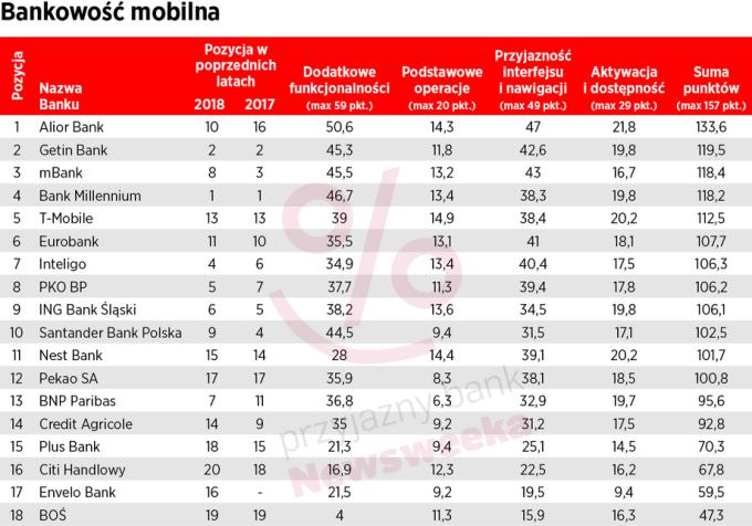 Bankowość mobilna - Ranking Newsweeka 2019
