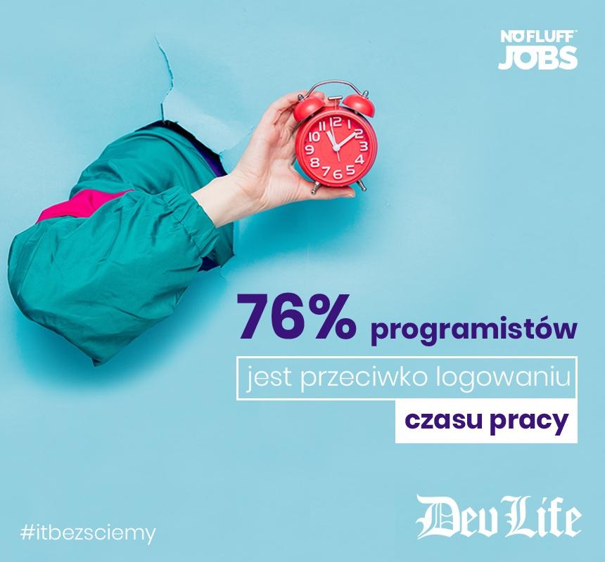 76% programistów jest przeciwko logowaniu czasu pracy