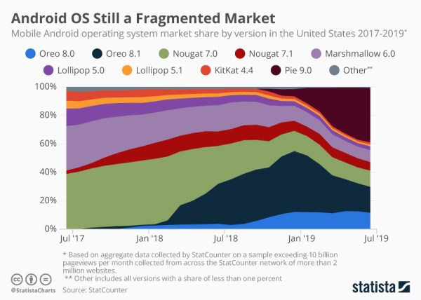 Android cały czas boryka się z ogromną fragmentacją (2017-2019)