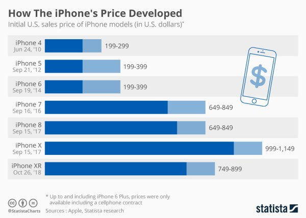 Jak zmieniała się cena iPhone'a od 2010 do 2018 roku?