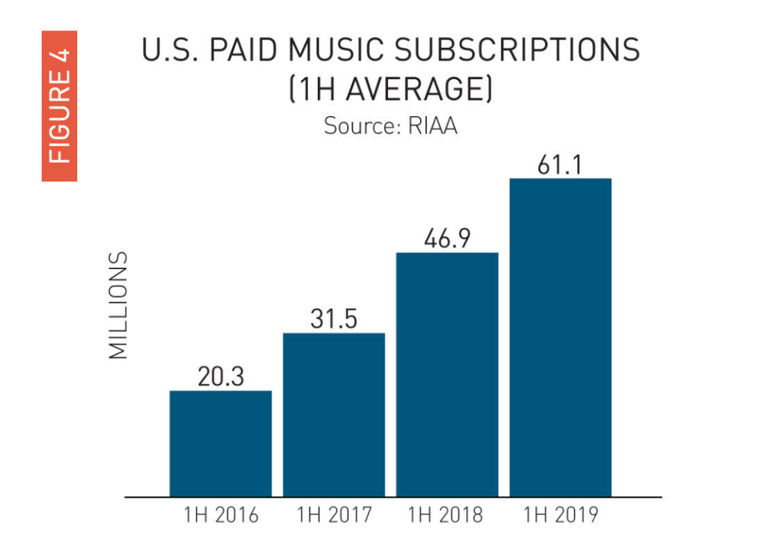 Przychody z płatnych usług streamingowych w USA (1H 2019)