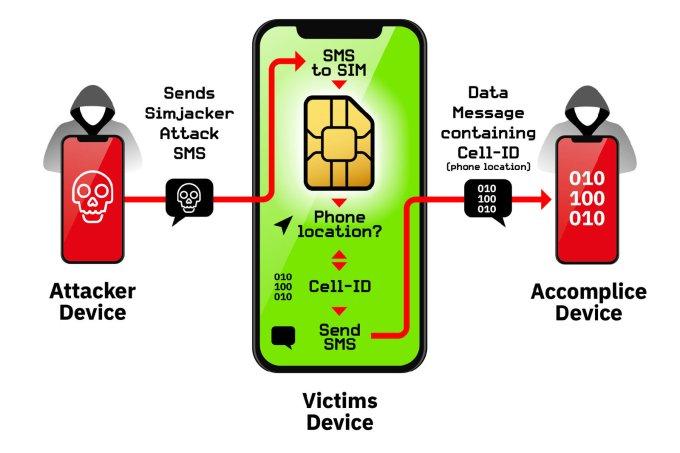 Schemat działania ataku typu SIMjack
