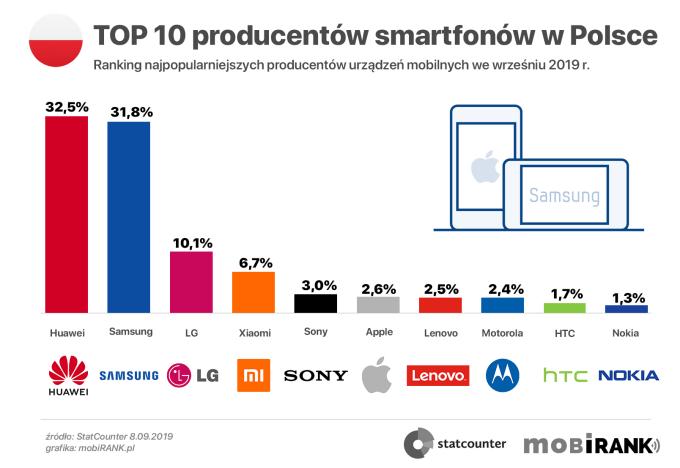 TOP 10 najpopularniejszych producentów smartfonów w Polsce (9/2019)