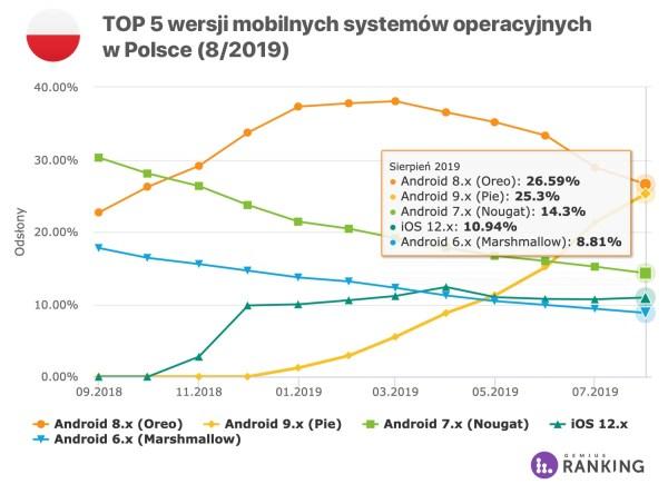 Już ponad 57% Polaków korzysta z internetu na smartfonie (8/2019)