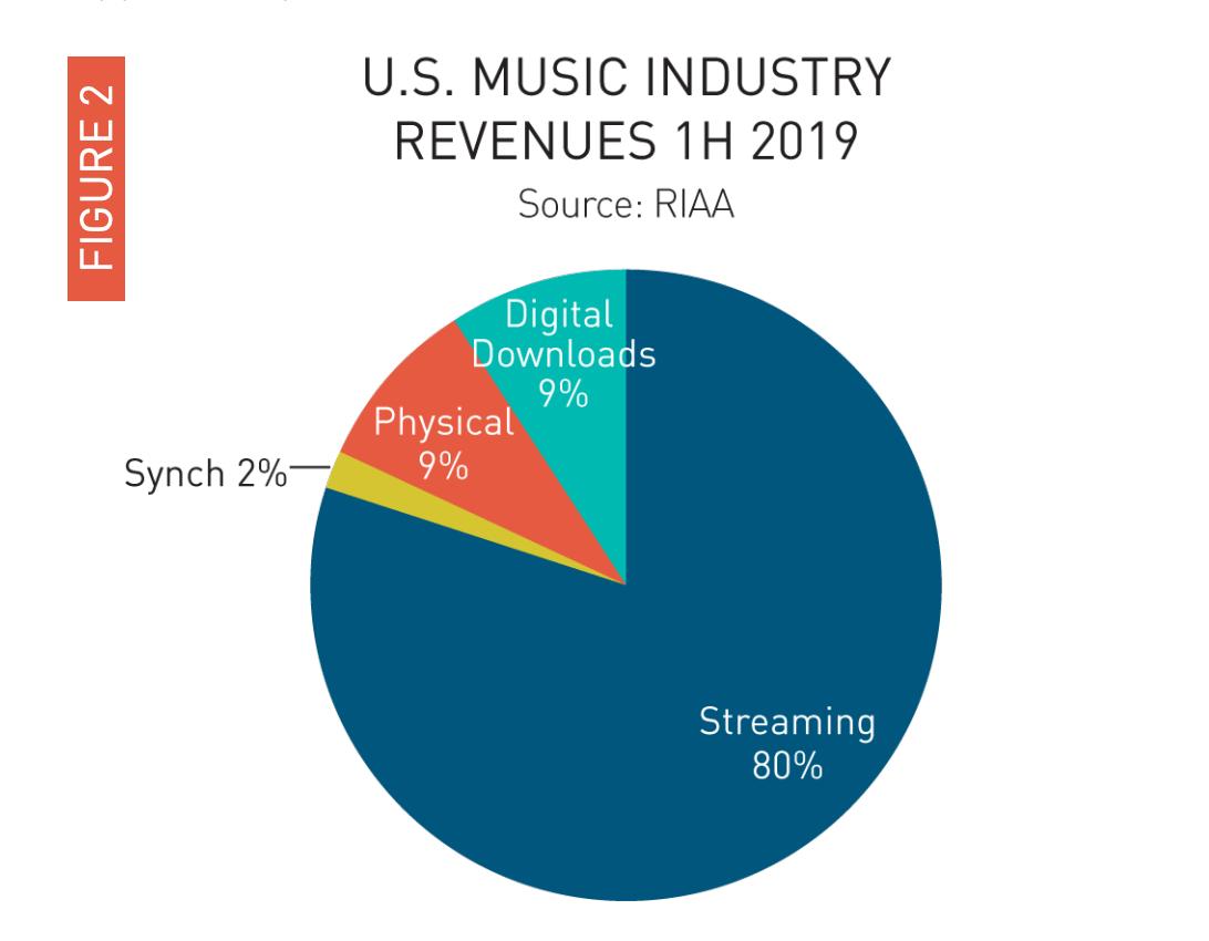 Udział przychodów w rynku muzycznym w USA (1 połowa 2019 r.)