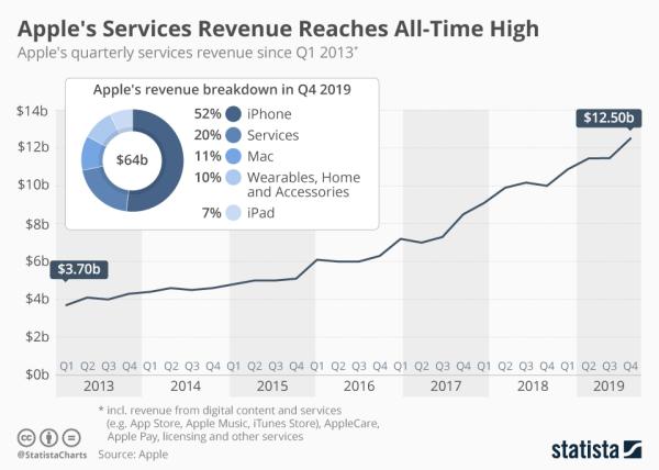 Wyniki Apple'a za 4Q fiskalny 2019 są najwyższe w historii
