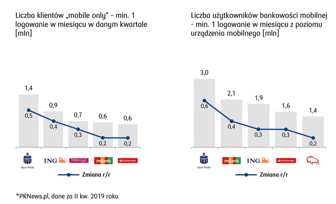 Statystyki mobilne TOP 5 banków mobilnych (3Q 2019)