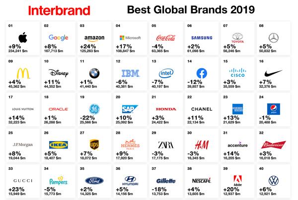 W 2019 roku Apple nadal najcenniejszą marką na świecie