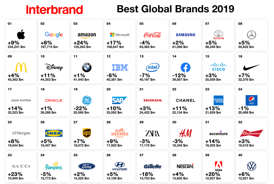 Best Global Brands 2019 Interbrand Rankings ( TOP 40)