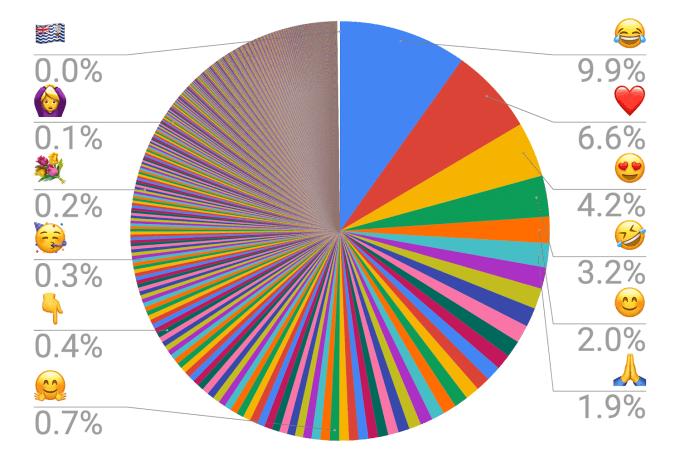 Emoji Statystyki (październik 2019)