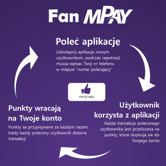 Zasady FAN mPay