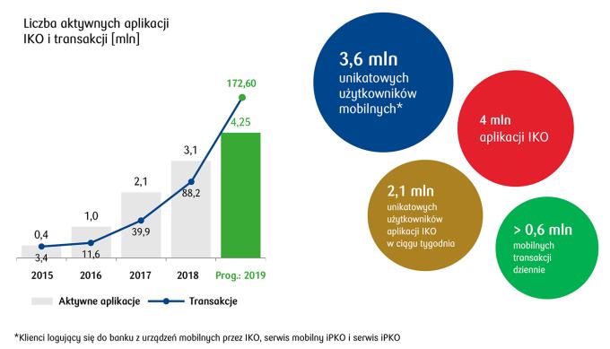 Liczba aktywnych aplikacji IKO i liczba transakcji w aplikacji (3Q 2019)