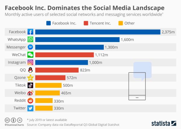 Liczba użytkowników popularnych serwisów społecznościowych (3Q 2019)