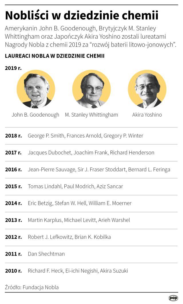 Nobliści z dziedziny chemii (2010-2019)
