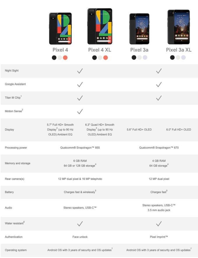 Porównanie specyfikacji technicznej Pixela 4 (4 XL) z Pixelem 3a (3a XL)