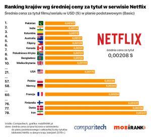 Ranking średniej ceny za tytuł filmu lub serialu w serwisie Netflix (wg kraju za sierpień 2019 r.)