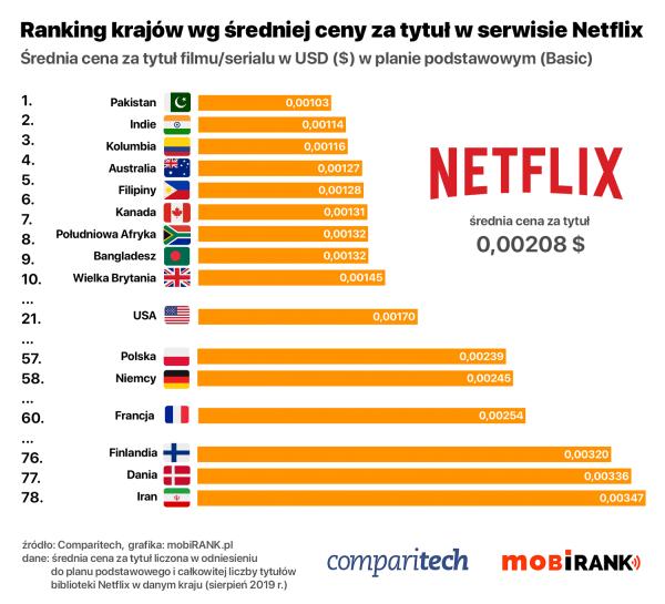 Gdzie płaci się najmniej za tytuł w serwisie Netflix?