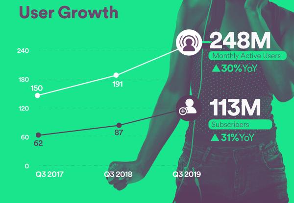 Spotify ma już 113 mln użytkowników płatnej wersji Premium