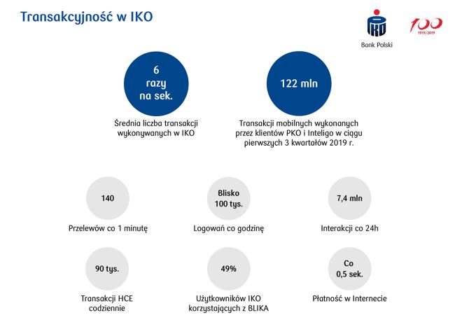 Transakcyjność w aplikacji mobilnej IKO (3Q 2019)