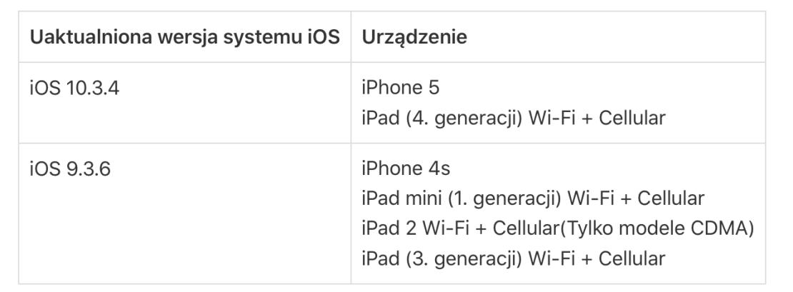 Uaktualnienia iOS dla starszych iPhone'ów i iPadów