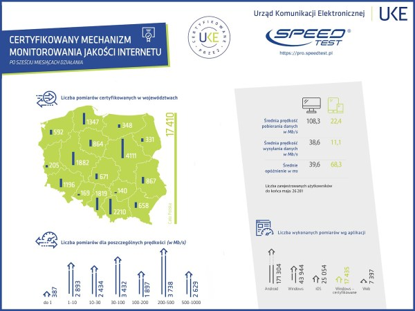 Wyniki certyfikowanego pomiaru internetu w Polsce 1H 2019 roku [UKE]