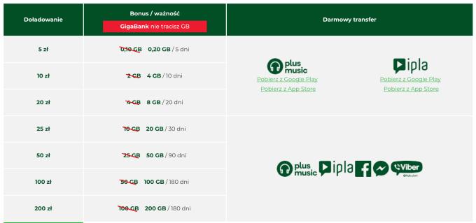 Doładowania internetu na kartę w Plusie na kartę (listopad 2019)