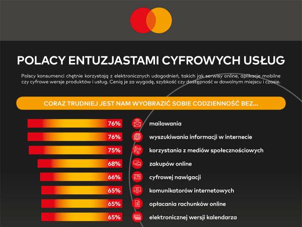 Polacy najczęściej w regionie korzystają z płatności elektronicznych