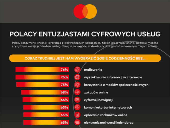 Polacy entuzjastami cyfrowych usług (Badanie Mastercard 3Q 2019)