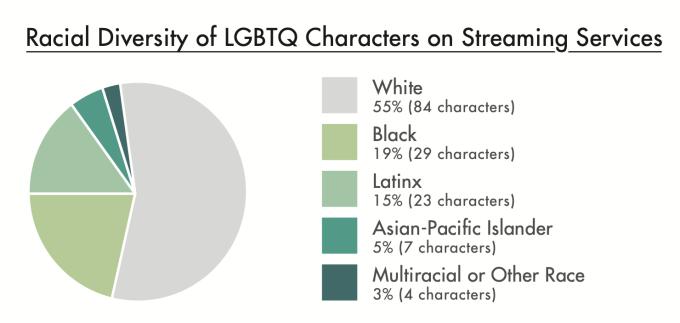 Udział ras wśród bohaterów LGBTQ (2019)