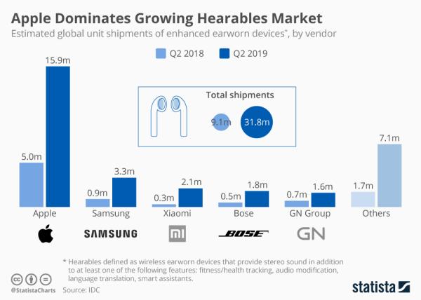 Apple dominuje na rynku słuchawek bezprzewodowych (2Q 2019)