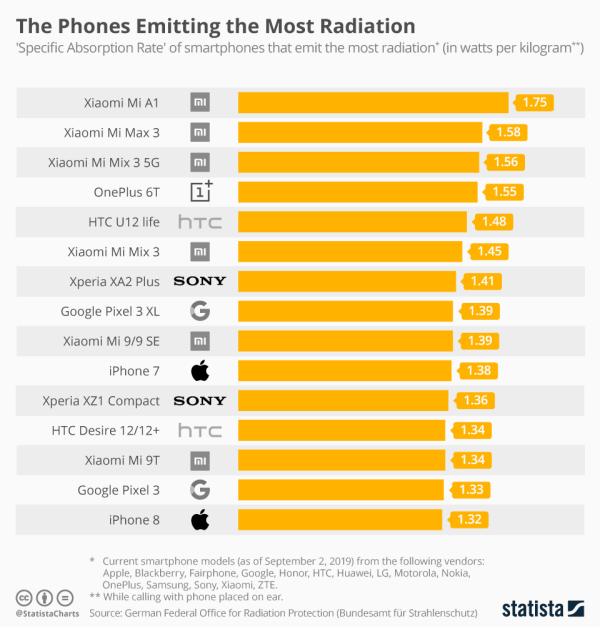 Smartfony emitujące najwięcej promieniowania (3Q 2019)