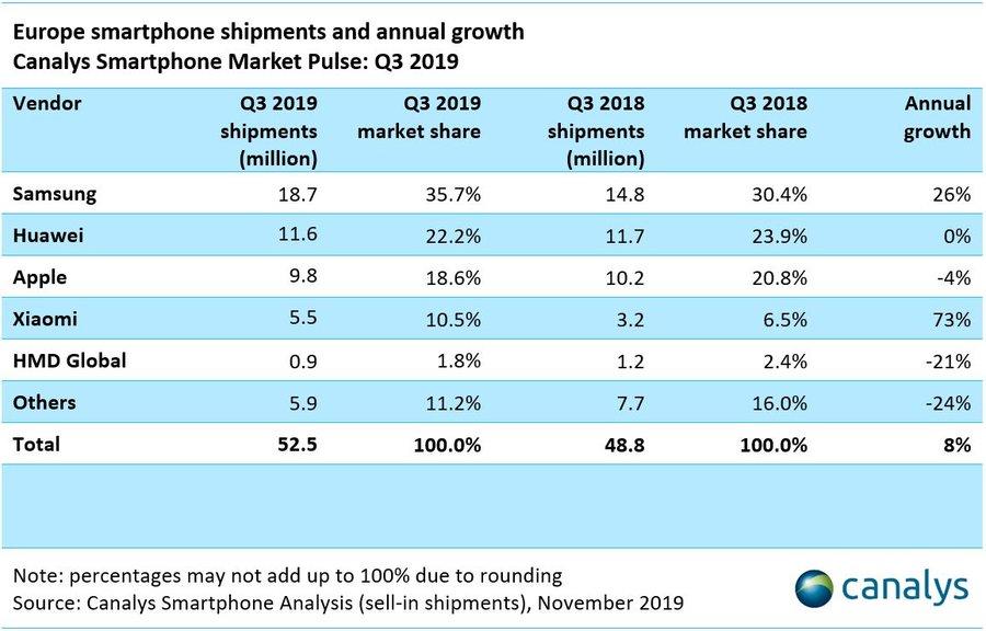 Sprzedaż smartfonów w Europie wg producentów (3Q 2019)