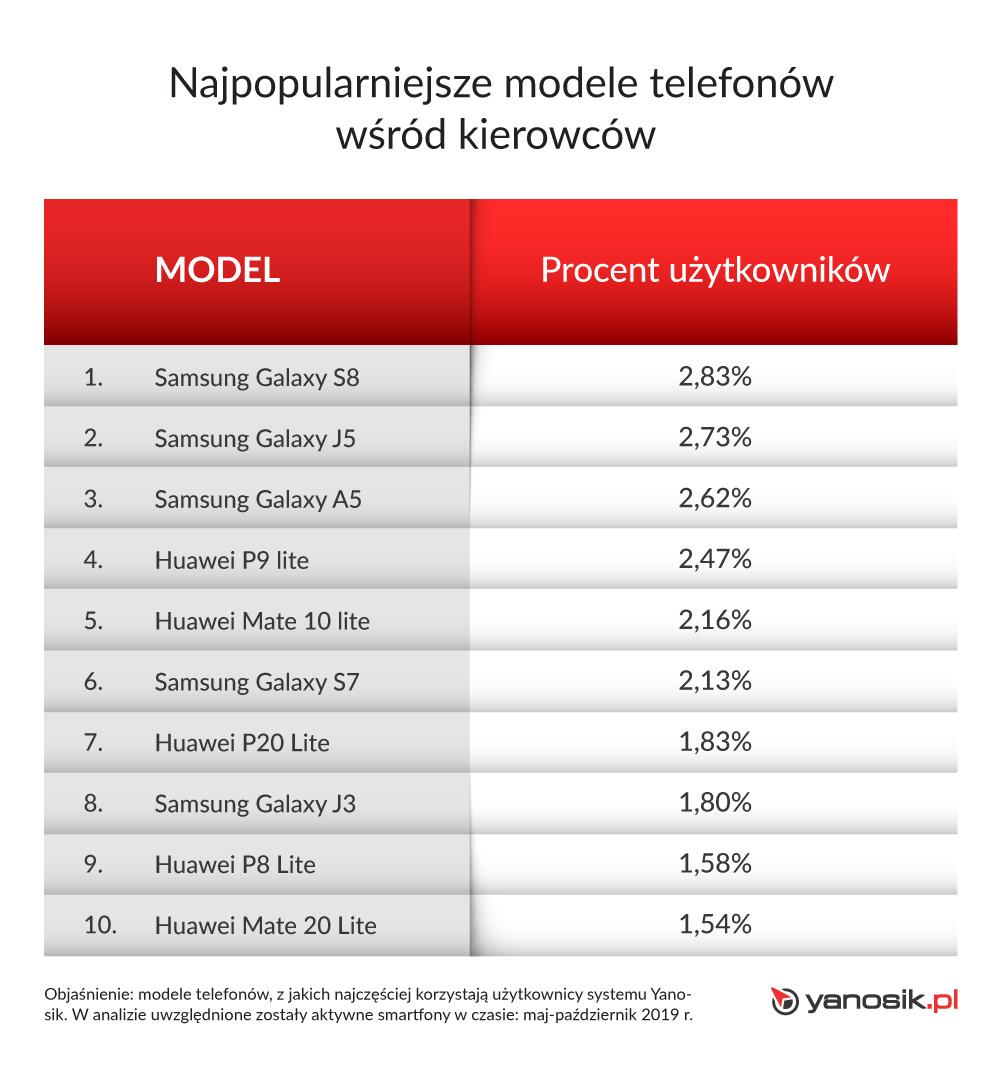TOP 10 modeli smartfonów wśród polskich kierowców (ranking 2019)