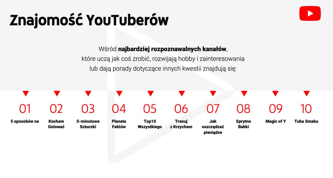 TOP kanały edukacyjne YouTube PL (2019) (1)