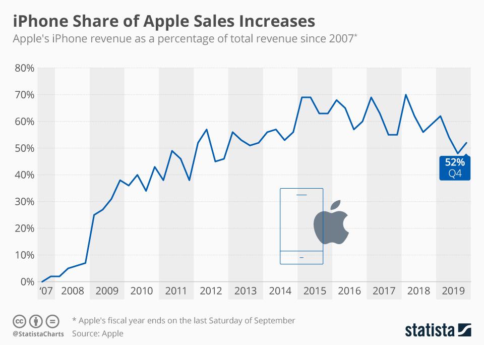 Udział ze sprzedaży iPhone'a w przychodach Apple'a (20017-4Q 2019)