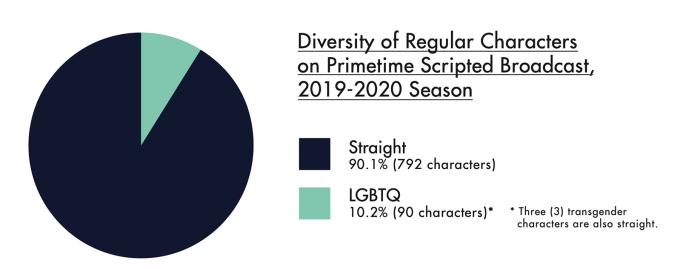 Udział postaci LGBTQ w serialach (USA, 2019)