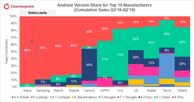 Udział wersji systemu Android na modelach TOP 10 marek smartfonów sprzedawanych od 3Q 2018 do 2Q 2019 r.