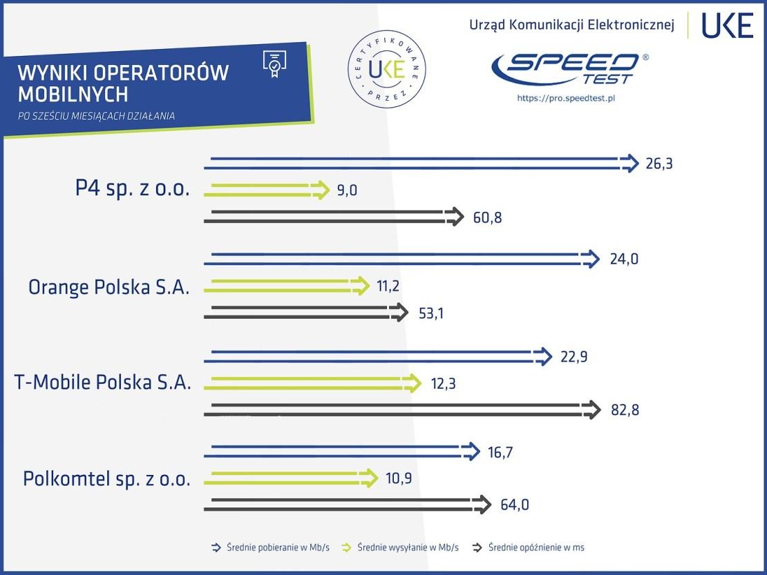 Wyniki certyfikowanych pomiarów u operatorów internetu mobilnego (czerwiec 2019)