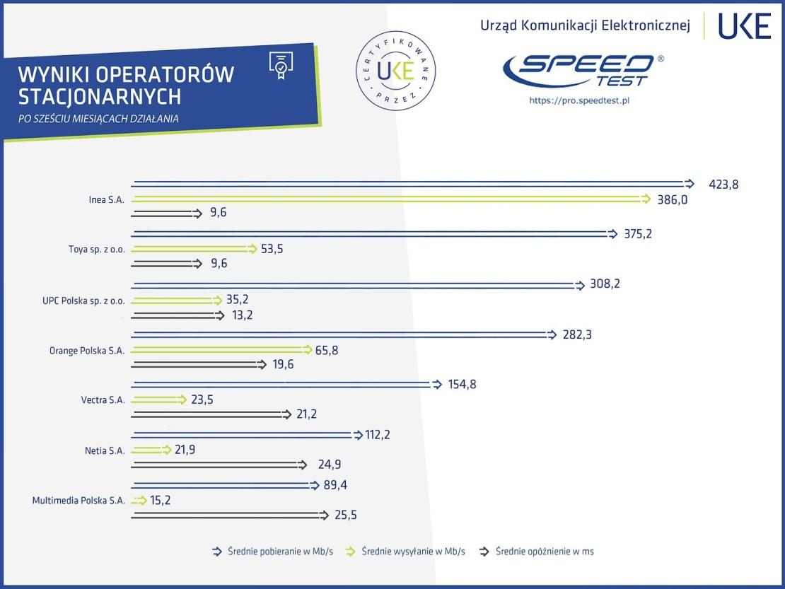 Wyniki certyfikowanych pomiarów u operatorów internetu stacjonarnego (czerwiec 2019)