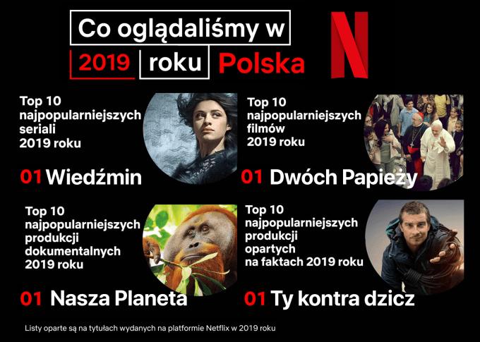 Co najchętniej oglądali Polacy w 2019 roku w serwisie Netflix?